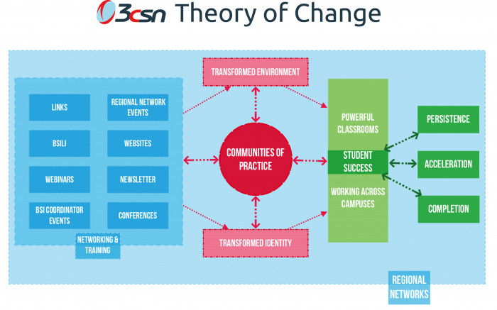 lewin s theory of change in nursing Lewin [6] lewin constructs four theories that together lead to an understanding of , and a framework through which to bring about, planned change.